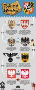 Rulers of Wroclaw Infographic