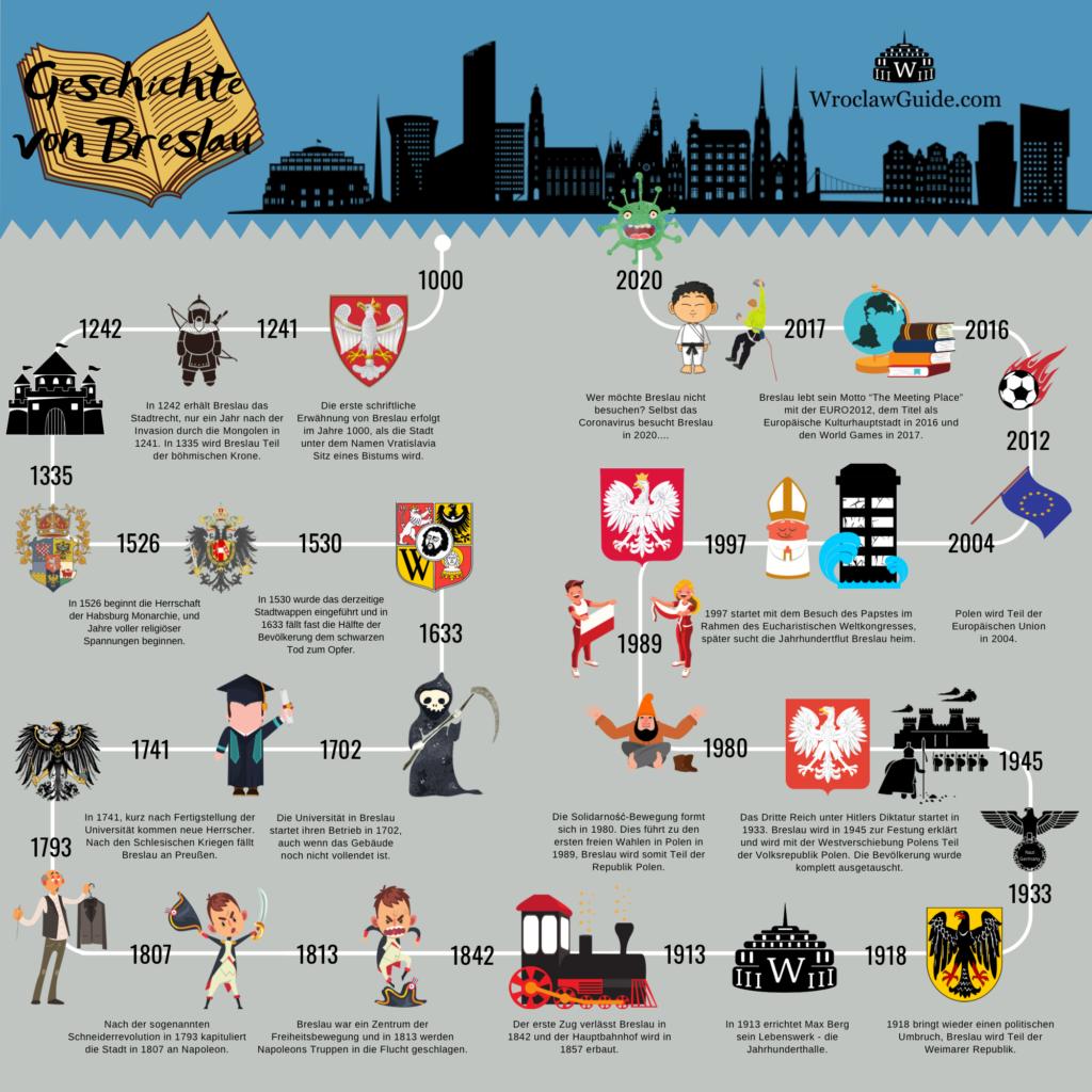 Infografik mit den wichtigsten Ereignissen in der Geschichte von Breslau