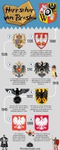 Die Herrscher von Breslau Infografik