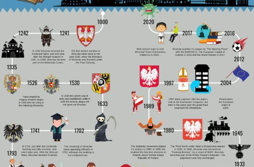 History of Wrocław Infographic